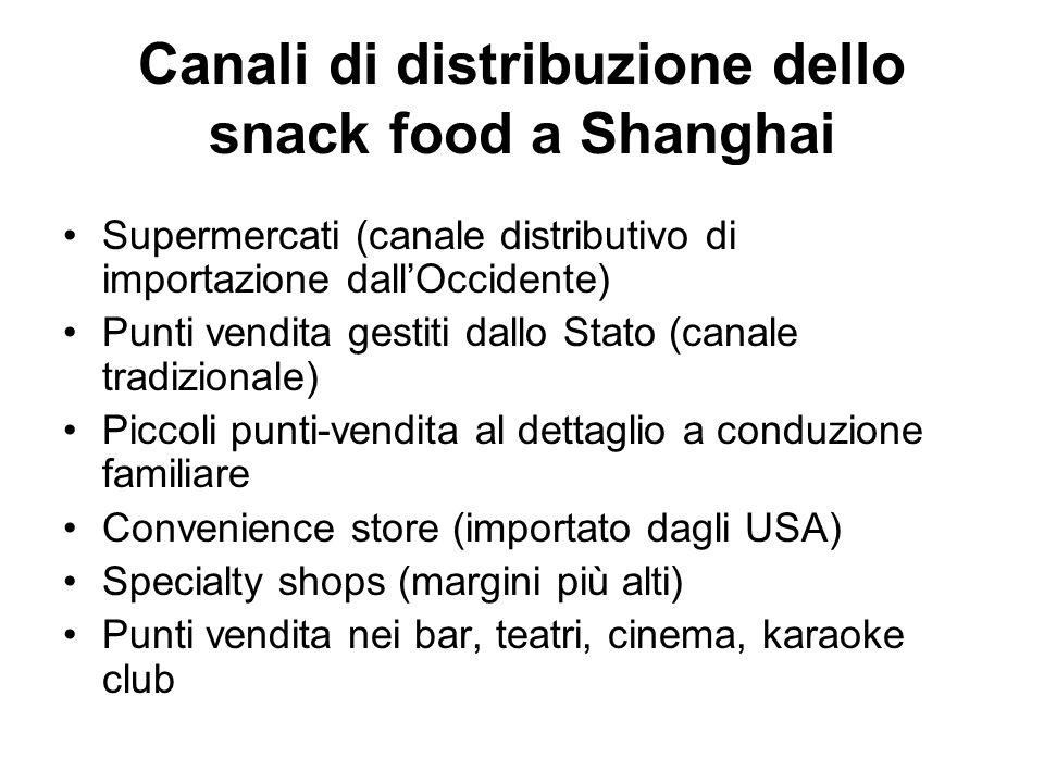 Canali di distribuzione dello snack food a Shanghai