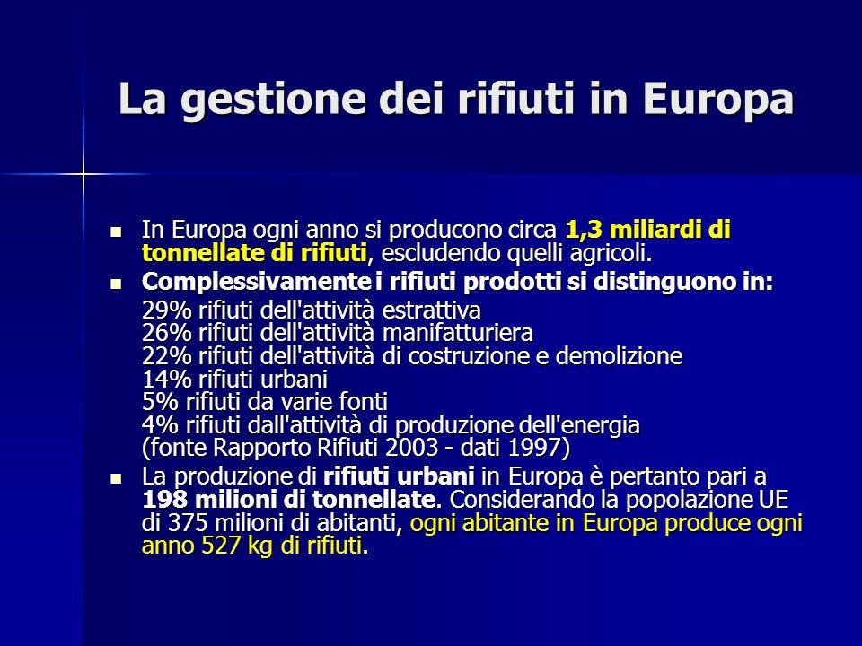 La gestione dei rifiuti in Europa