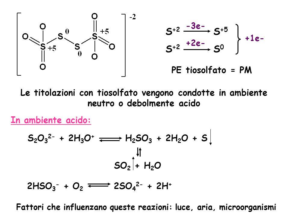 Fattori che influenzano queste reazioni: luce, aria, microorganismi
