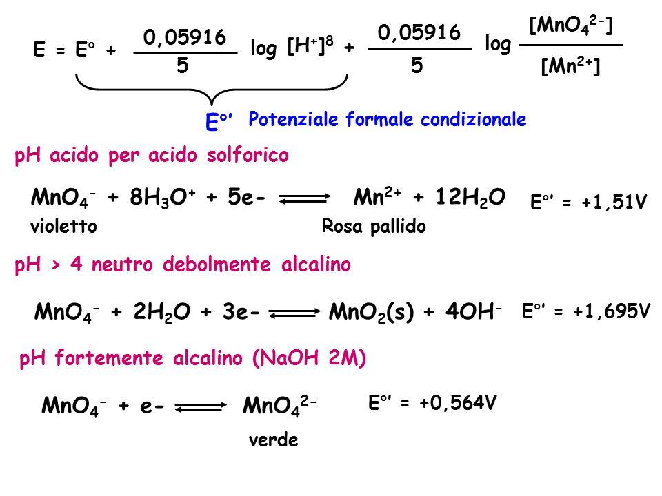 MnO4- + 2H2O + 3e- MnO2(s) + 4OH-