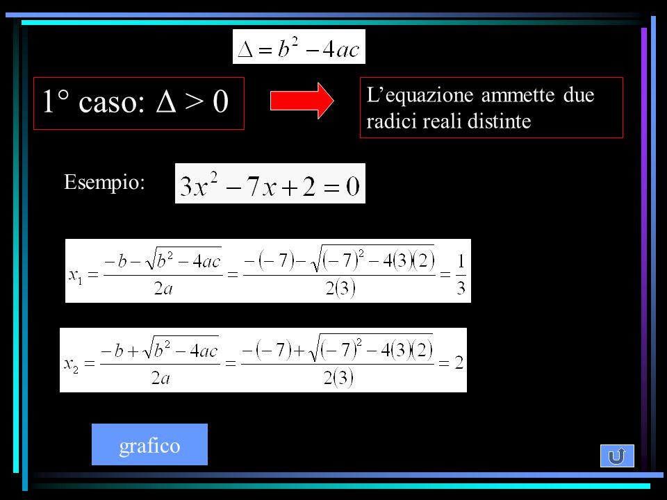 1° caso: Δ > 0 L'equazione ammette due radici reali distinte