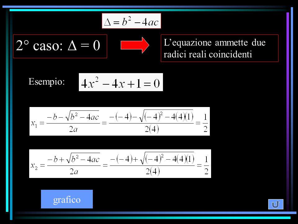 2° caso: Δ = 0 L'equazione ammette due radici reali coincidenti