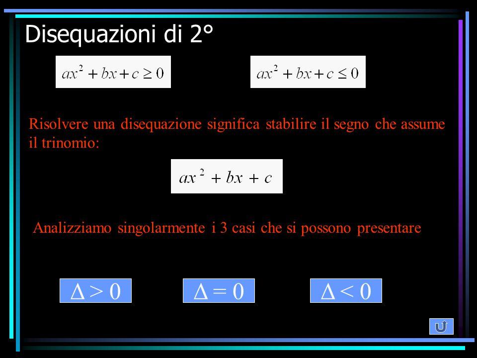 Disequazioni di 2° Δ > 0 Δ = 0 Δ < 0