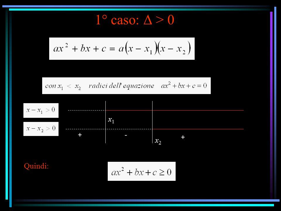 1° caso: Δ > 0 x1 + - + x2 Quindi: