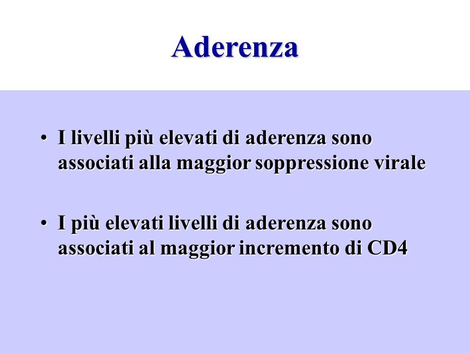 Aderenza I livelli più elevati di aderenza sono associati alla maggior soppressione virale.