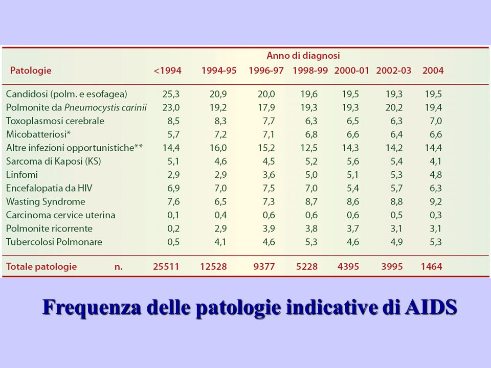 Frequenza delle patologie indicative di AIDS