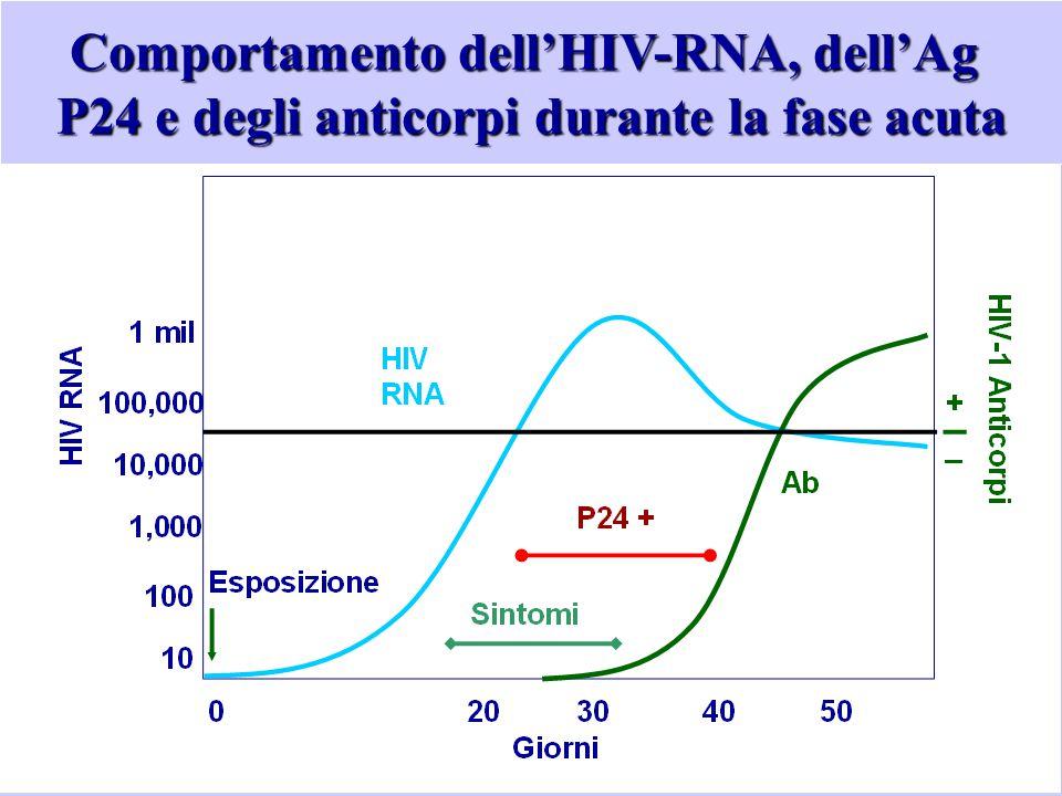 Comportamento dell'HIV-RNA, dell'Ag