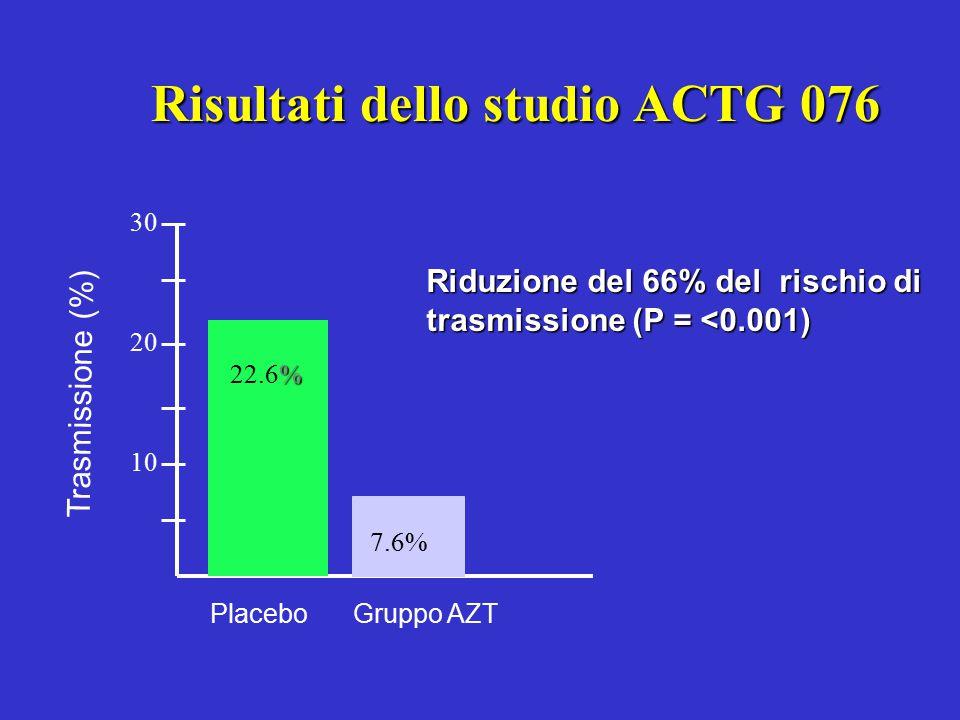 Risultati dello studio ACTG 076