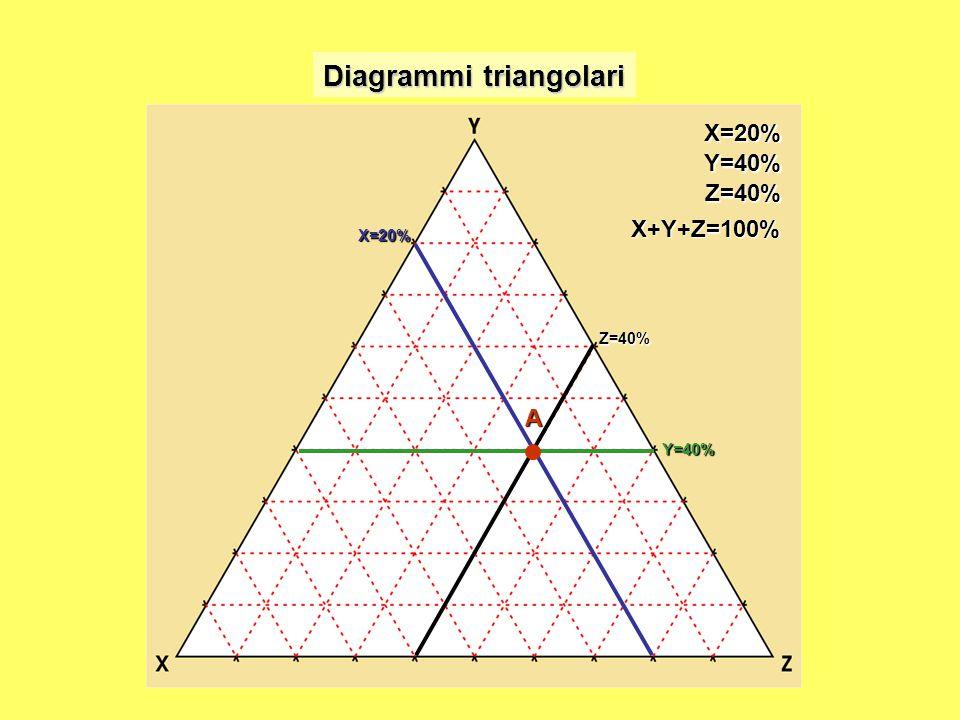 Diagrammi triangolari