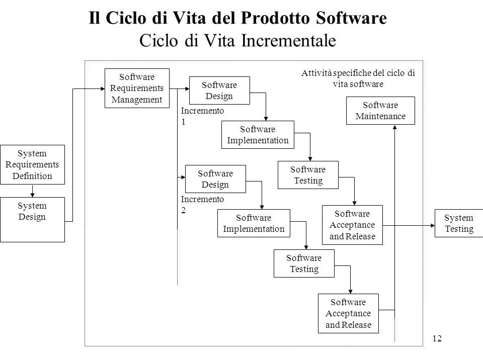 Il Ciclo di Vita del Prodotto Software Ciclo di Vita Incrementale