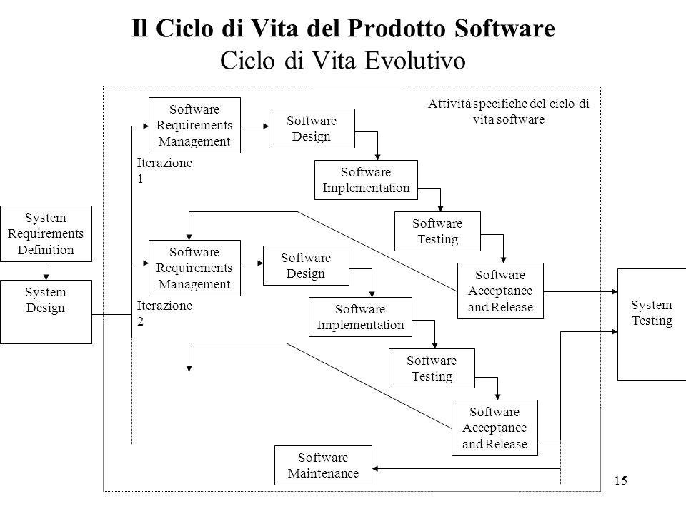 Il Ciclo di Vita del Prodotto Software Ciclo di Vita Evolutivo