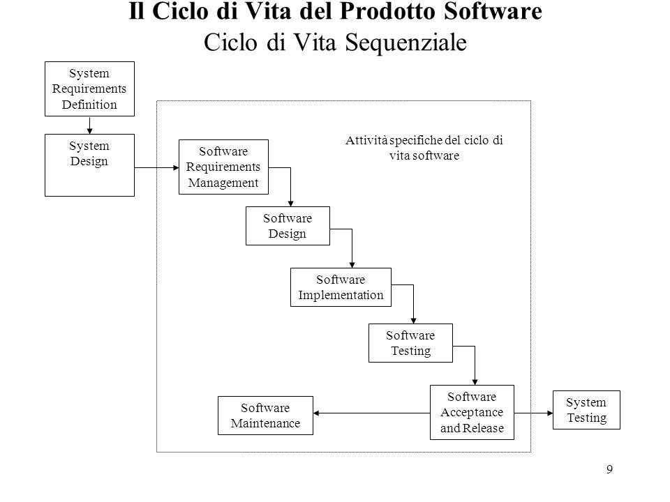 Il Ciclo di Vita del Prodotto Software Ciclo di Vita Sequenziale