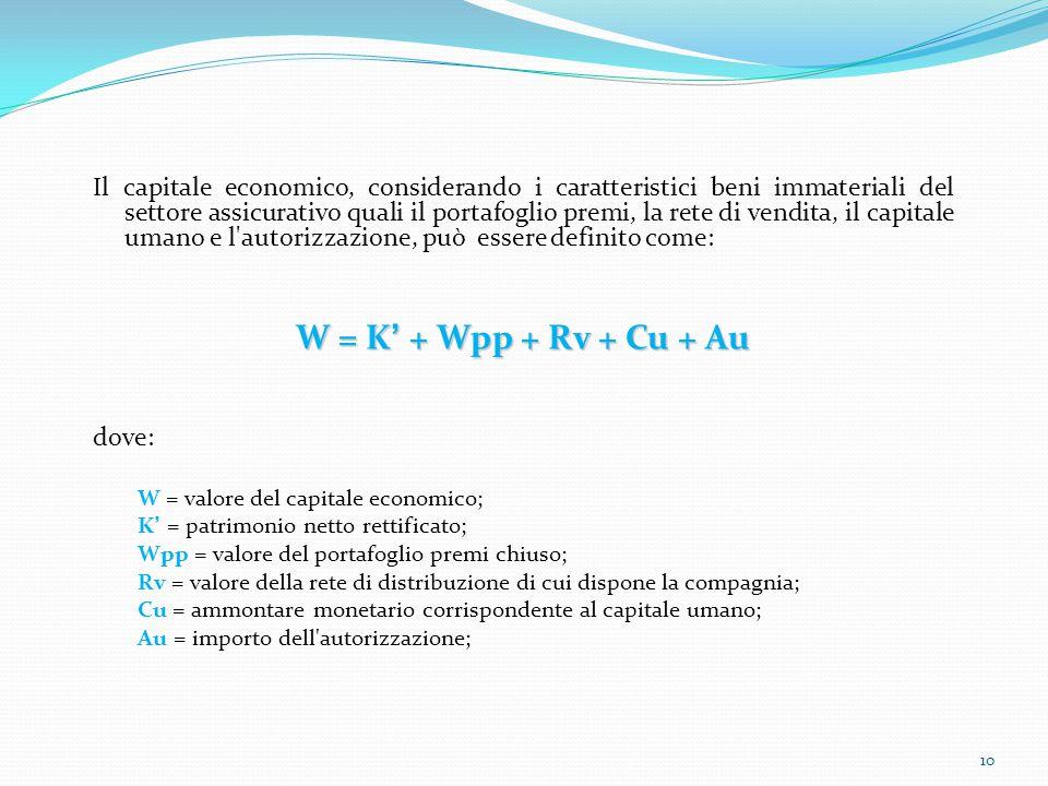 Il capitale economico, considerando i caratteristici beni immateriali del settore assicurativo quali il portafoglio premi, la rete di vendita, il capitale umano e l autorizzazione, può essere definito come: