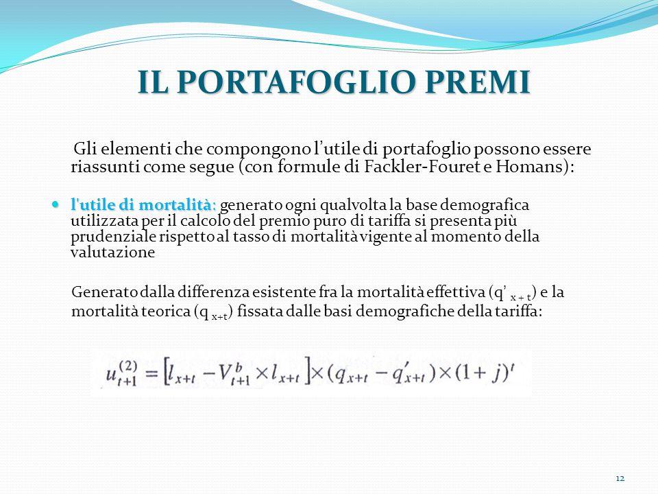 IL PORTAFOGLIO PREMI Gli elementi che compongono l'utile di portafoglio possono essere riassunti come segue (con formule di Fackler-Fouret e Homans):