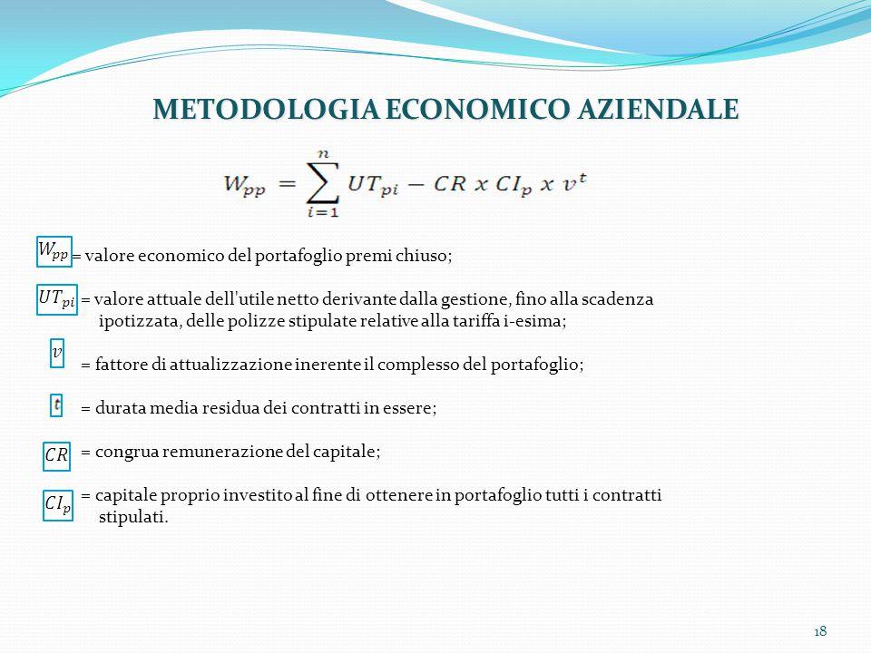 METODOLOGIA ECONOMICO AZIENDALE