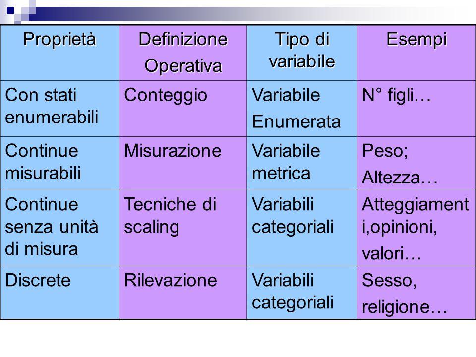 Proprietà Definizione. Operativa. Tipo di variabile. Esempi. Con stati enumerabili. Conteggio.