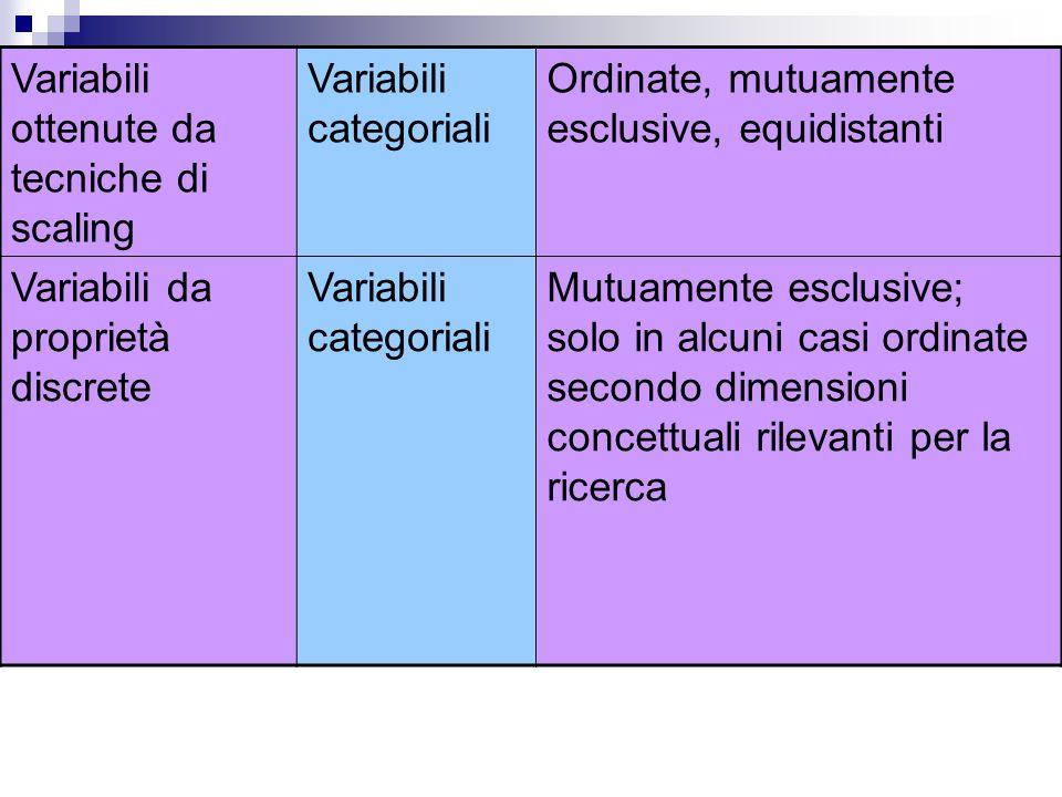Variabili ottenute da tecniche di scaling