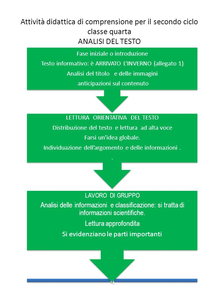 Attività didattica di comprensione per il secondo ciclo classe quarta ANALISI DEL TESTO