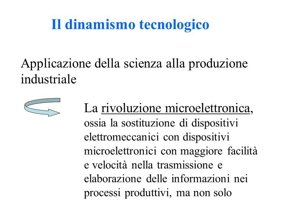 Il dinamismo tecnologico