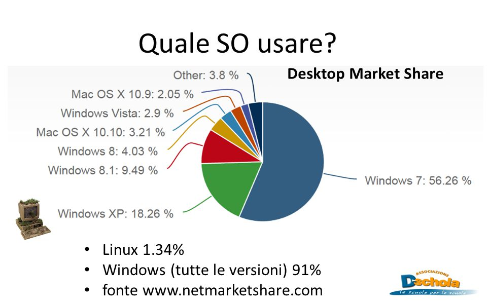 Quale SO usare Desktop Market Share Linux 1.34%