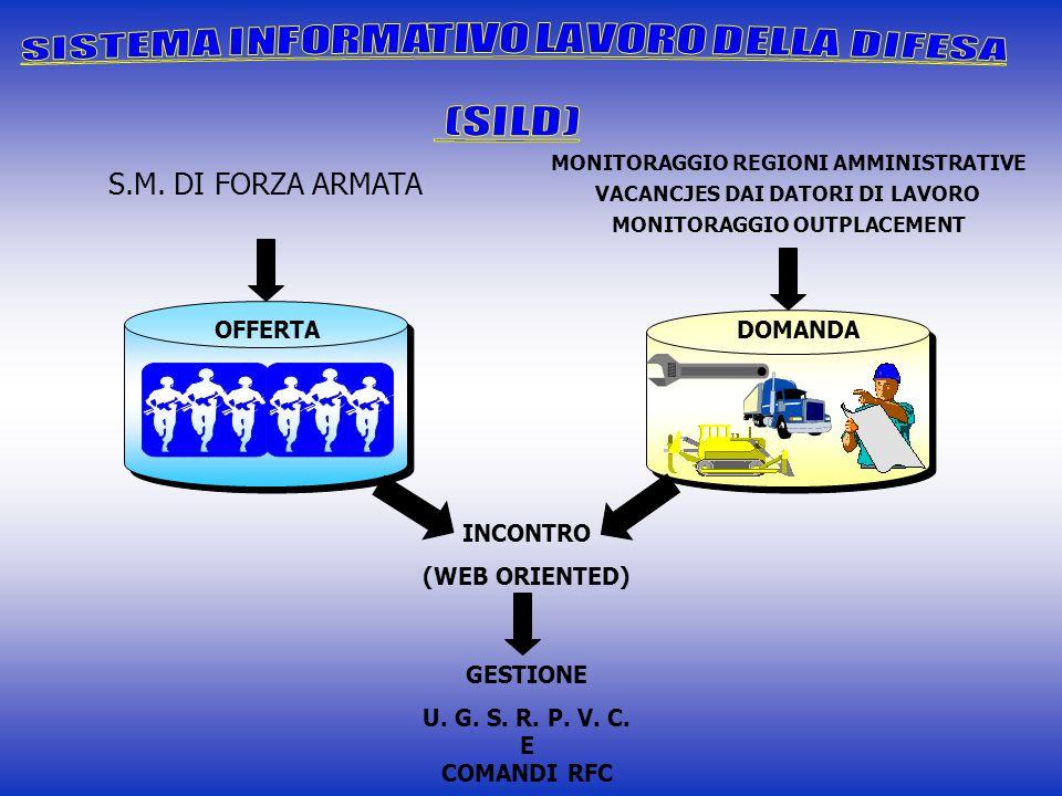 S.M. DI FORZA ARMATA OFFERTA DOMANDA INCONTRO (WEB ORIENTED) GESTIONE