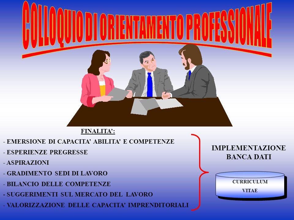 COLLOQUIO DI ORIENTAMENTO PROFESSIONALE IMPLEMENTAZIONE BANCA DATI