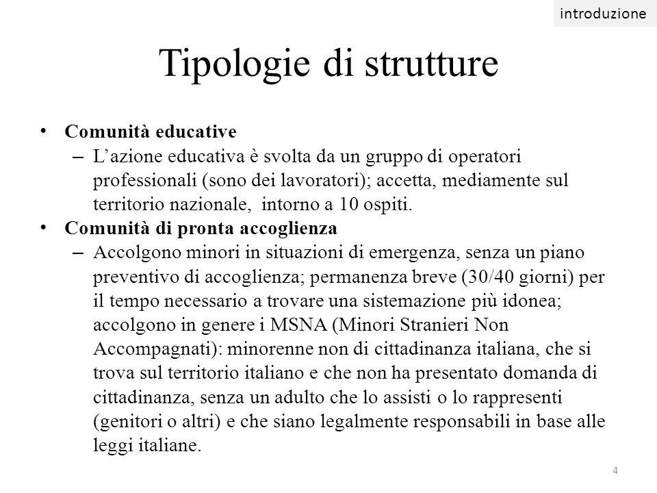 Tipologie di strutture