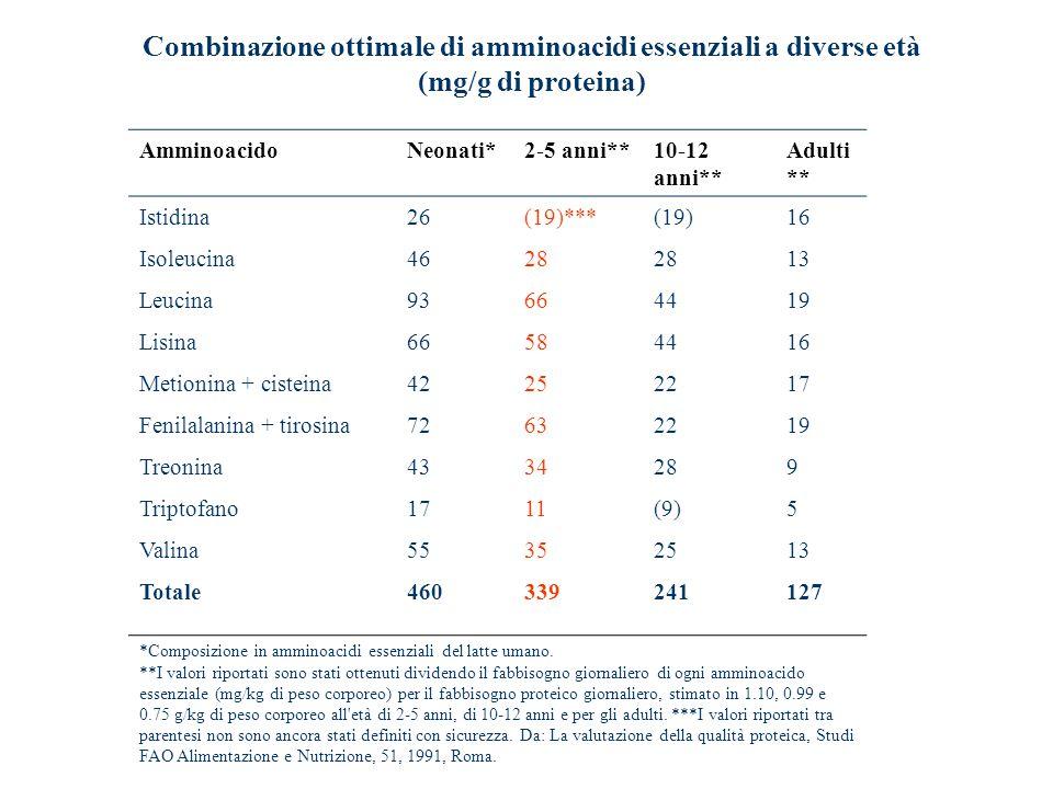 Combinazione ottimale di amminoacidi essenziali a diverse età (mg/g di proteina)