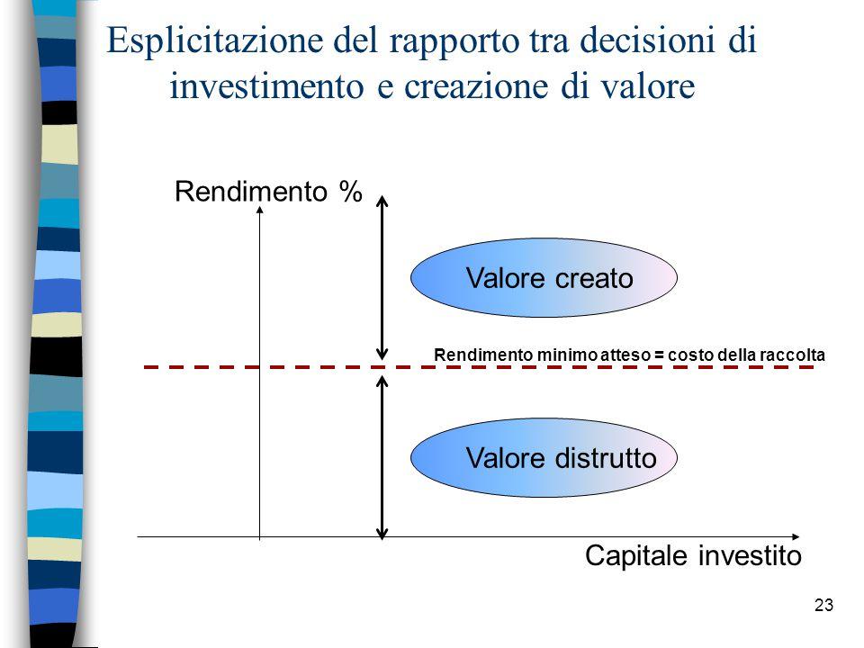 Esplicitazione del rapporto tra decisioni di investimento e creazione di valore