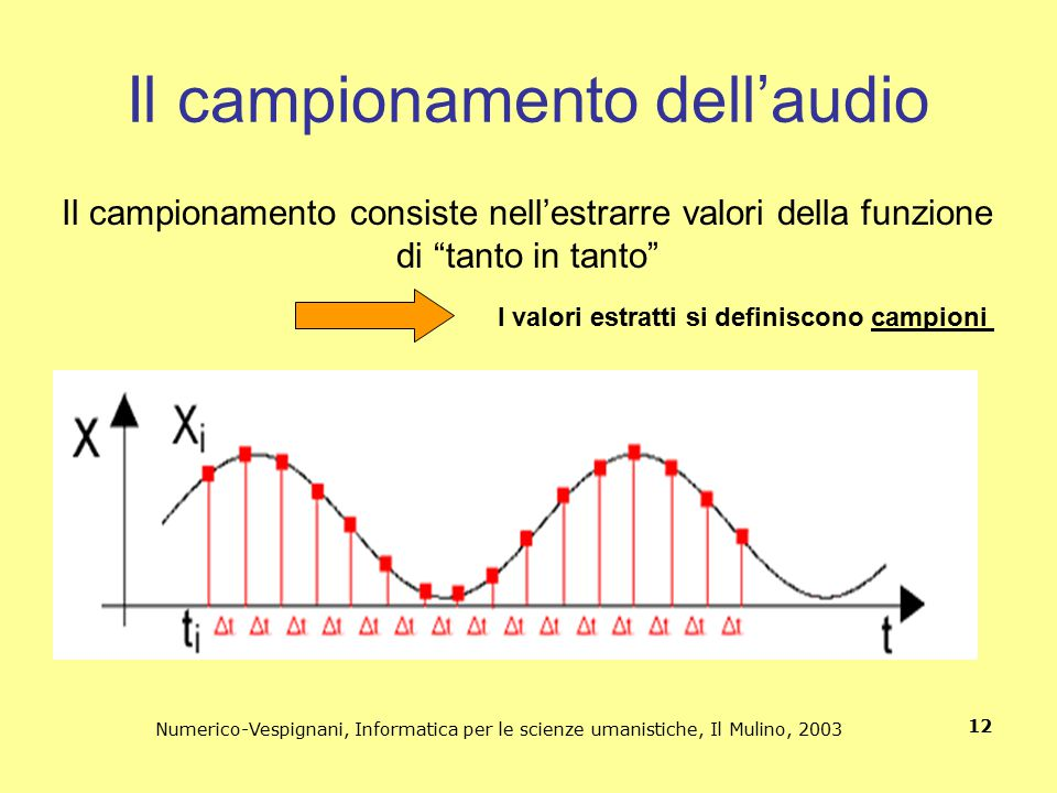 Il campionamento dell'audio