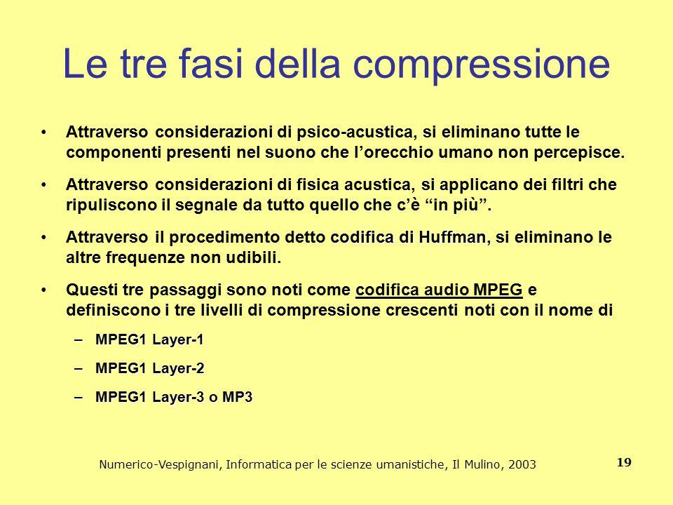 Le tre fasi della compressione