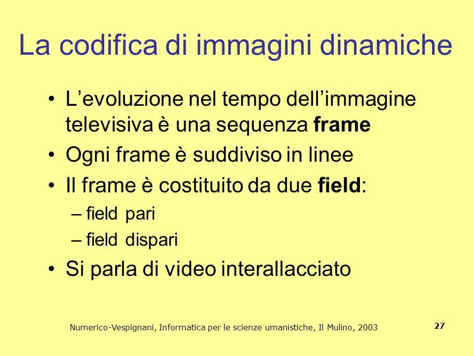 La codifica di immagini dinamiche