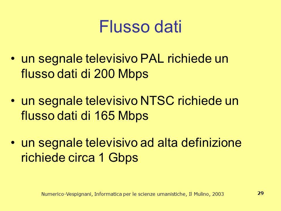 Flusso dati un segnale televisivo PAL richiede un flusso dati di 200 Mbps. un segnale televisivo NTSC richiede un flusso dati di 165 Mbps.