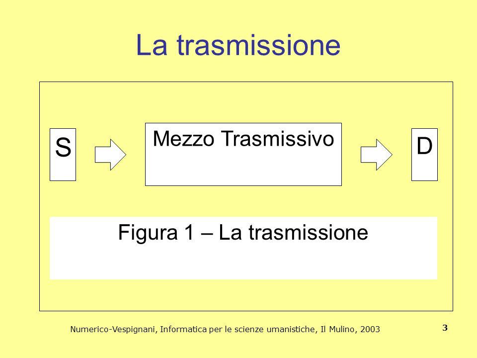 Figura 1 – La trasmissione