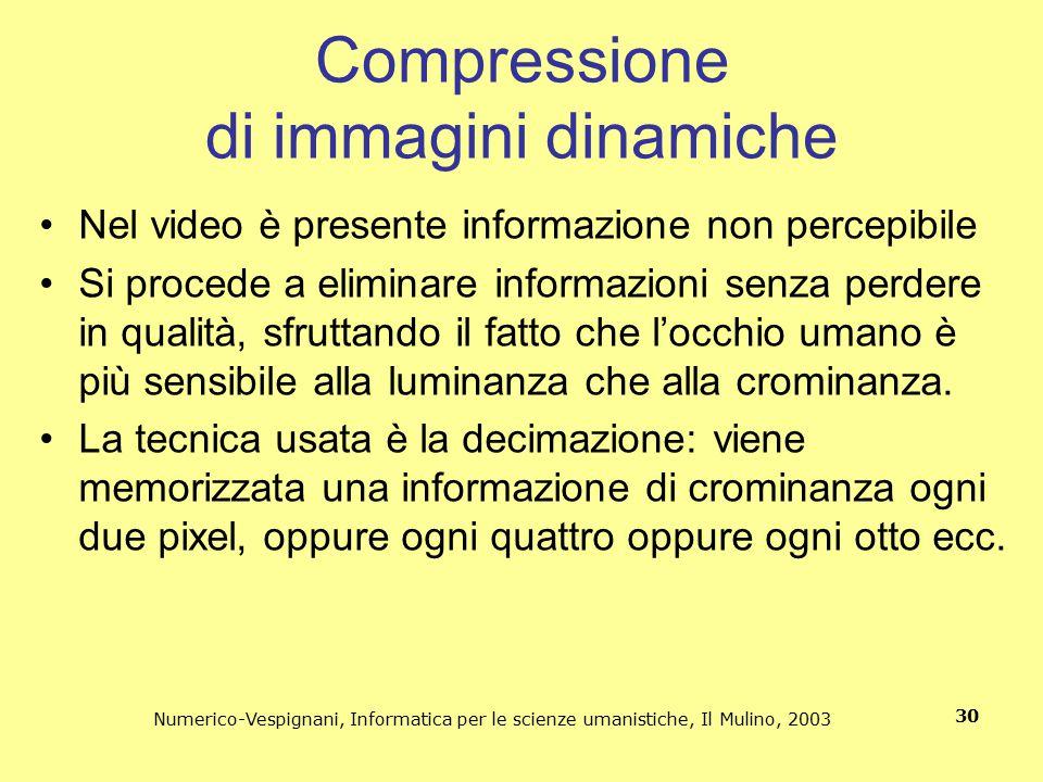 Compressione di immagini dinamiche