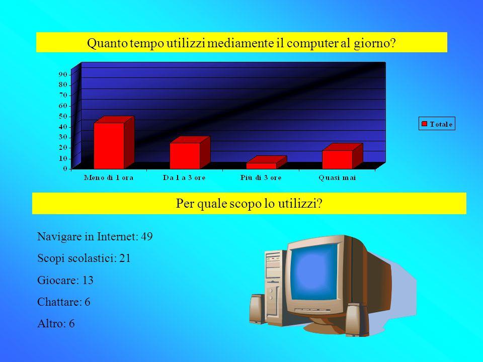 Quanto tempo utilizzi mediamente il computer al giorno