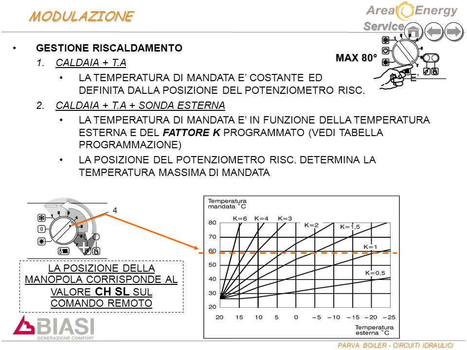 MODULAZIONE GESTIONE RISCALDAMENTO CALDAIA + T.A MAX 80°