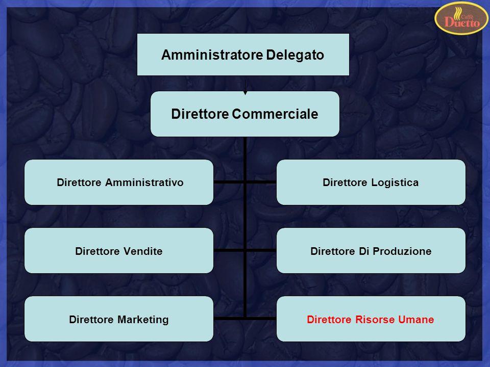 Amministratore Delegato