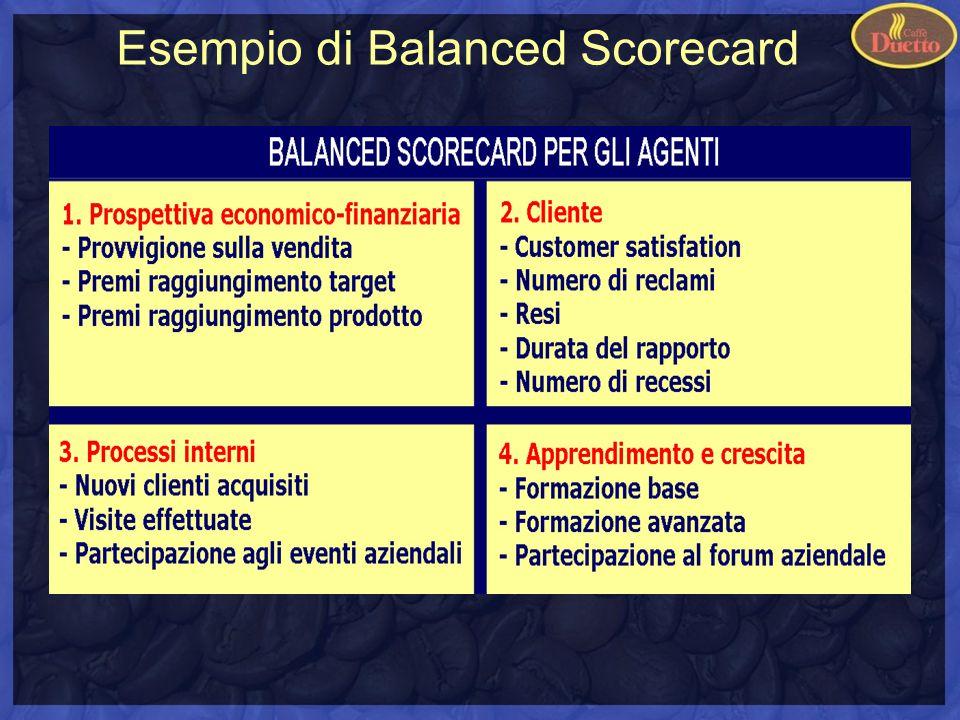 Esempio di Balanced Scorecard