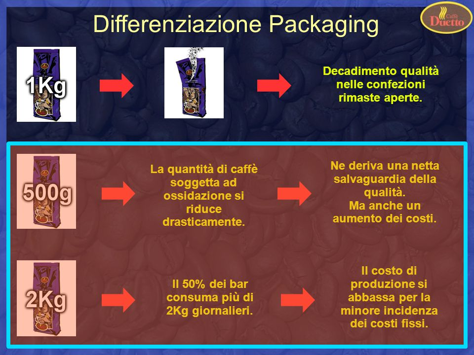 Differenziazione Packaging