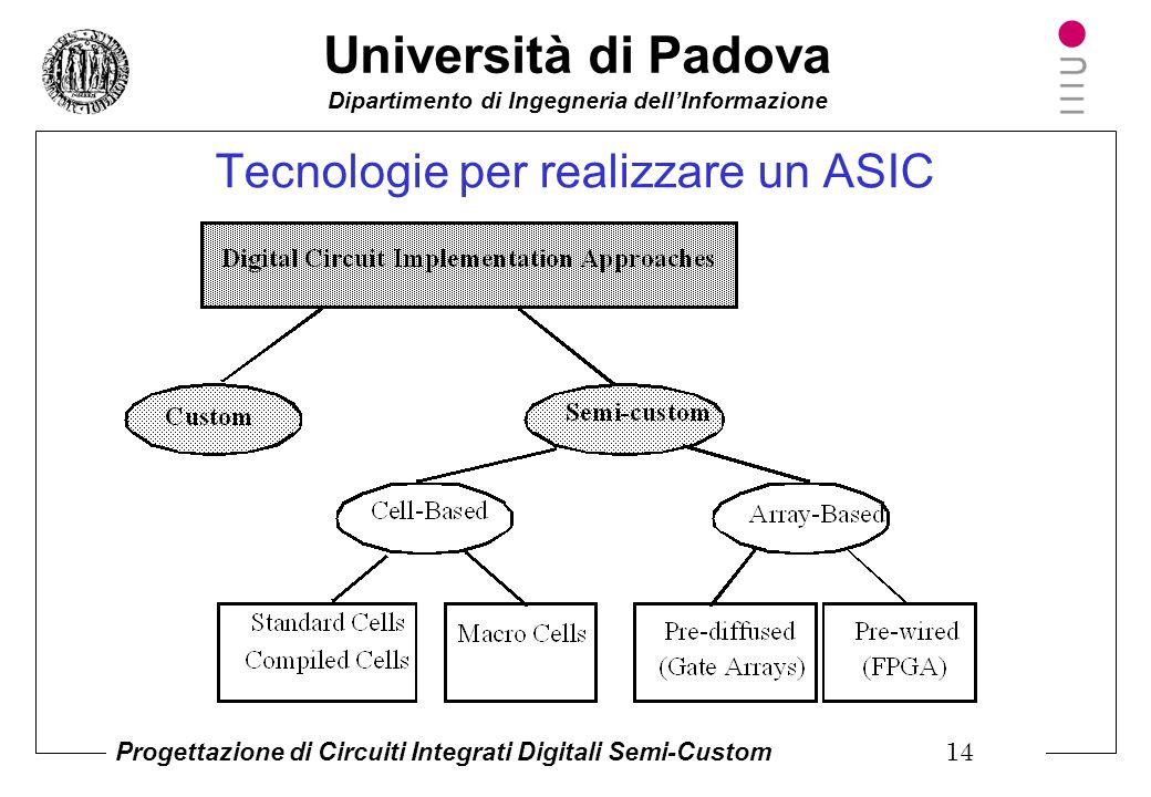Tecnologie per realizzare un ASIC