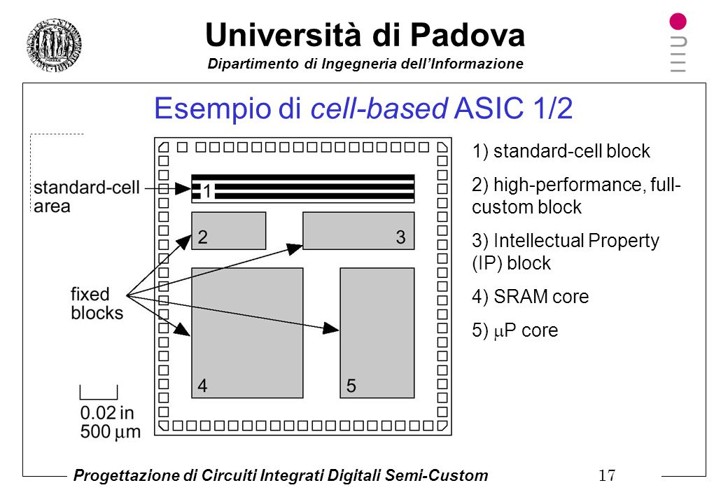 Esempio di cell-based ASIC 1/2