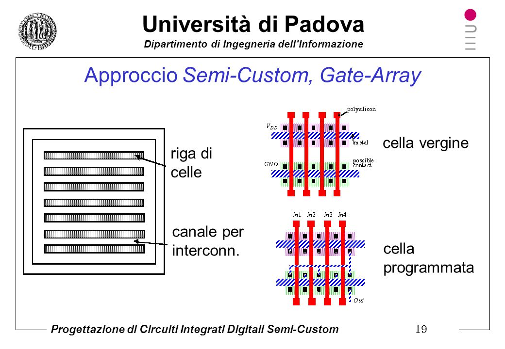 Approccio Semi-Custom, Gate-Array
