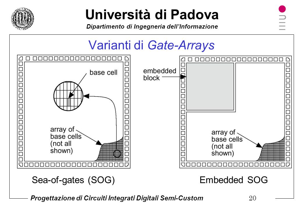 Varianti di Gate-Arrays