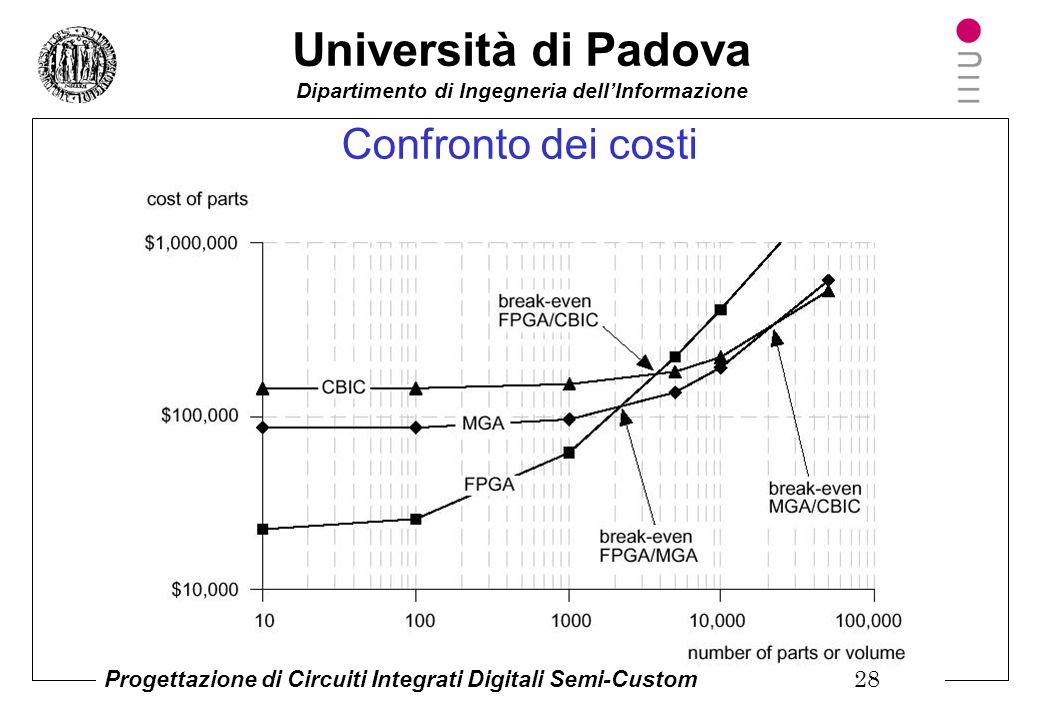 Confronto dei costi