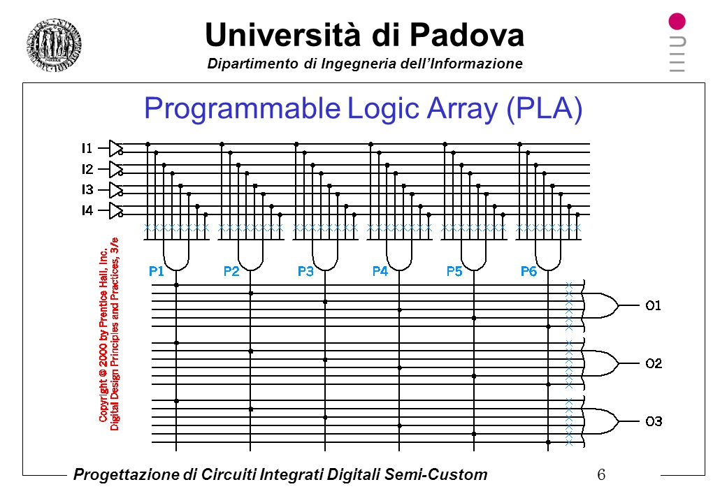 Programmable Logic Array (PLA)