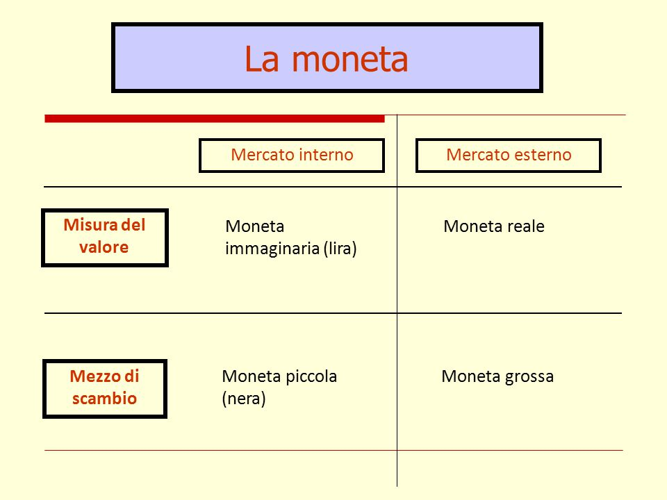 La moneta Mercato interno Mercato esterno Misura del valore