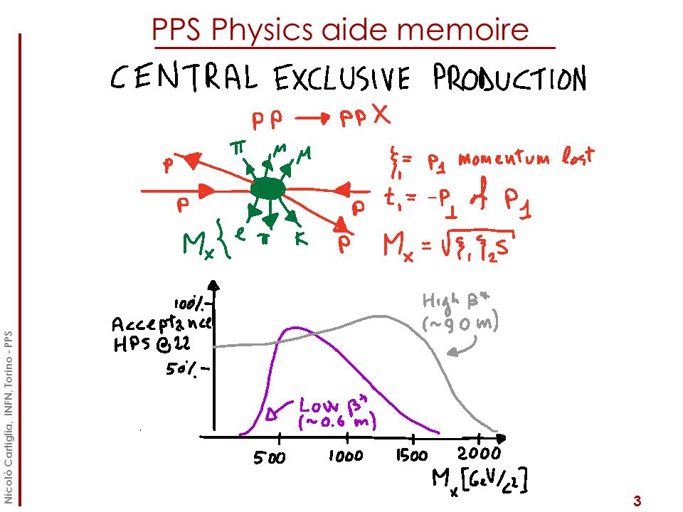 PPS Physics aide memoire