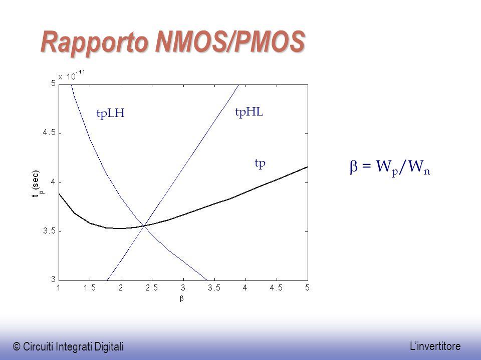 Rapporto NMOS/PMOS tpLH tpHL tp b = Wp/Wn
