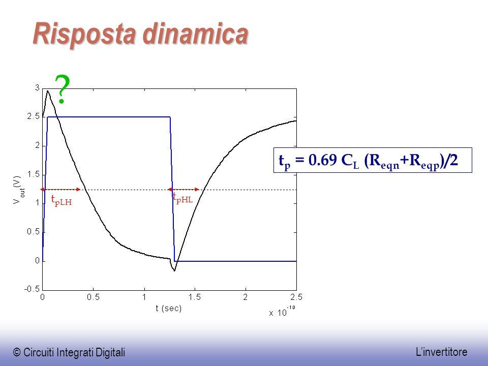 Risposta dinamica tp = 0.69 CL (Reqn+Reqp)/2 tpLH tpHL